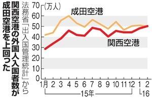 kanku-narita_hikakuL.jpg